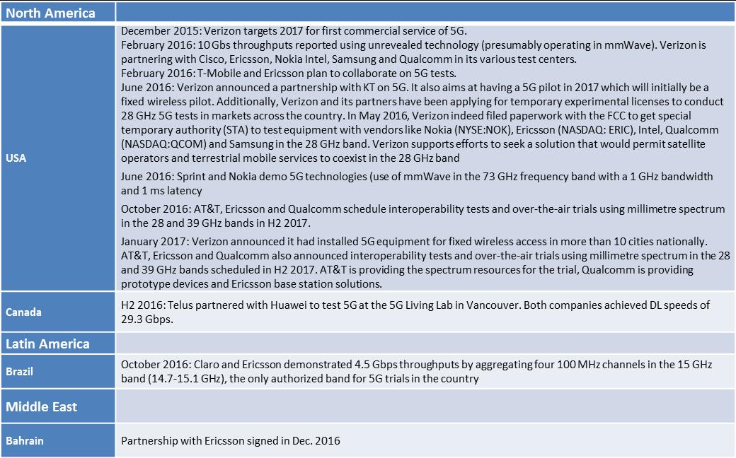 Newsletter 7 ‹ 5G-PPP